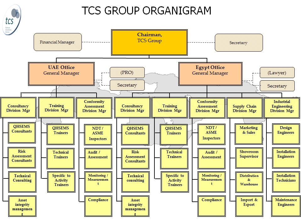 organisational structure of tata consultancy services Organisational structure of tata consultancy services organizational structure and design (tata steel) bm 201 course project submitted by amberdeep chugh 10111005 anuj paliwal 10111007 chirag jain 10111010 mit kotecha 10111020 naveen nagar 10111025 (btech 2nd year, dept of biotechnology, iit roorkee) what is an.
